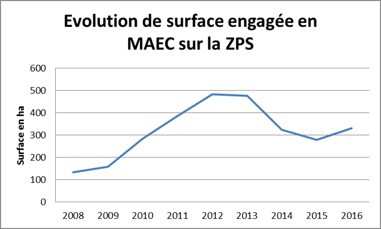 Graphique evolution MAEC ZPS 2008-2016